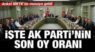 Ak Parti'nin son oy oranı